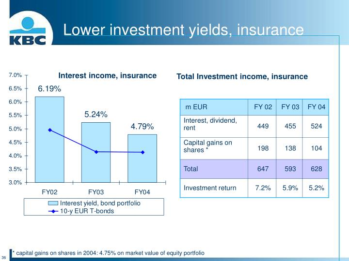 Lower investment yields, insurance