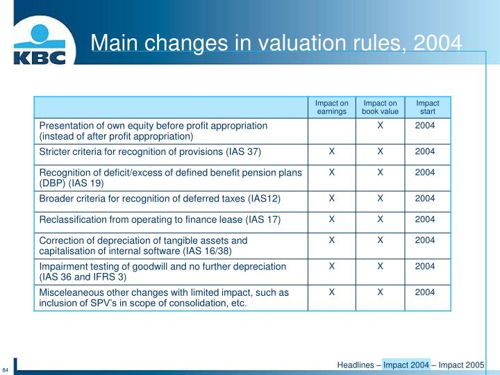 Main changes in valuation rules, 2004