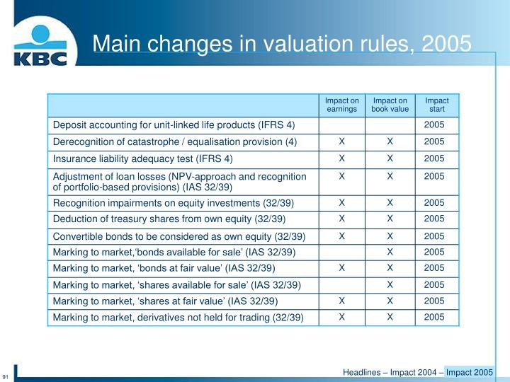 Main changes in valuation rules, 2005
