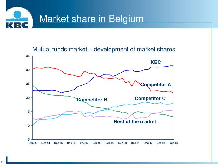 Market share in Belgium