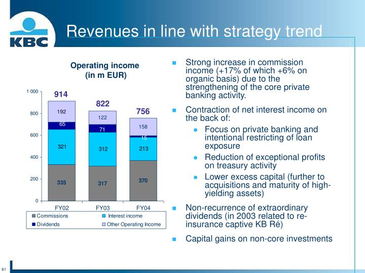 Revenues in line with strategy trend
