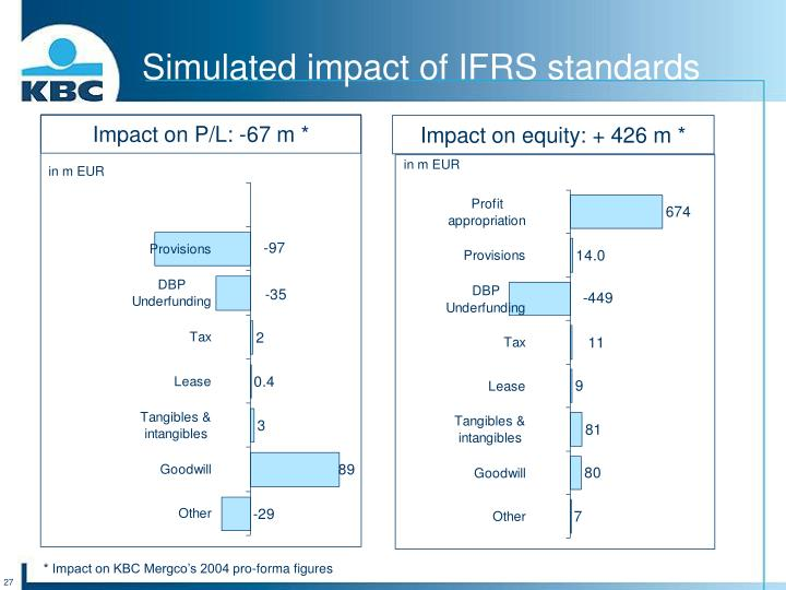 Simulated impact of IFRS standards