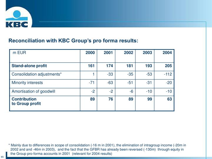 Reconciliation with KBC Group's pro forma results: