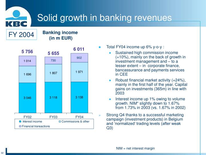 Solid growth in banking revenues