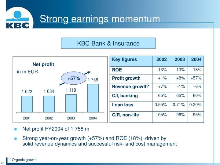 Strong earnings momentum