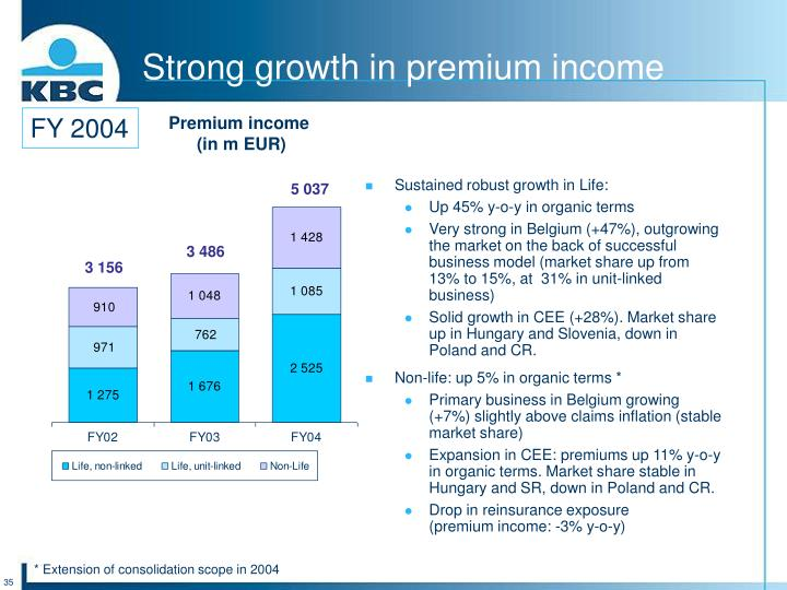 Strong growth in premium income
