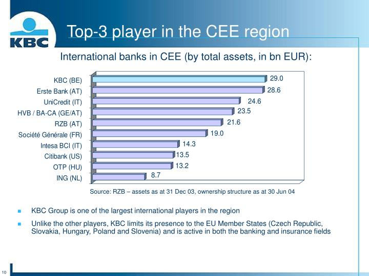 Top-3 player in the CEE region