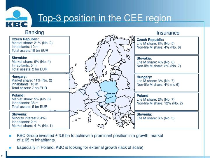 Top-3 position in the CEE region