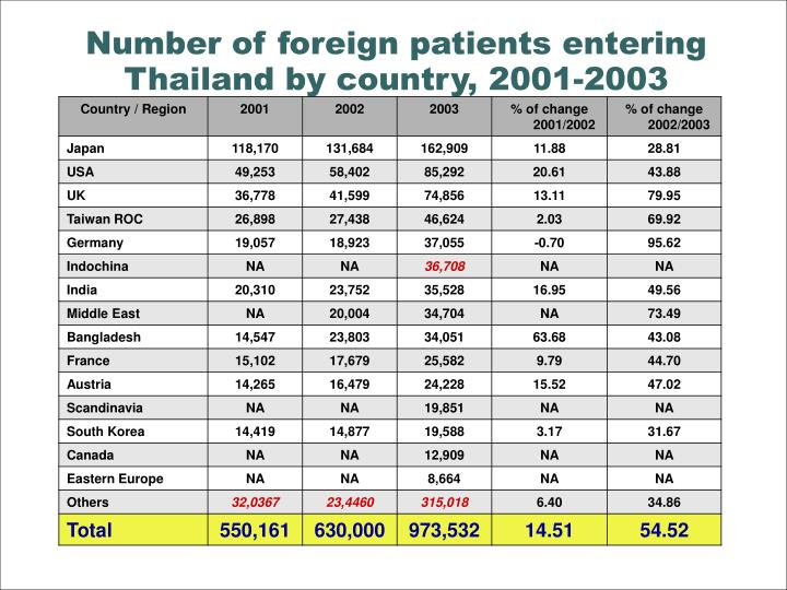 Number of foreign patients entering Thailand by country, 2001-2003