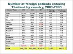 number of foreign patients entering thailand by country 2001 2003