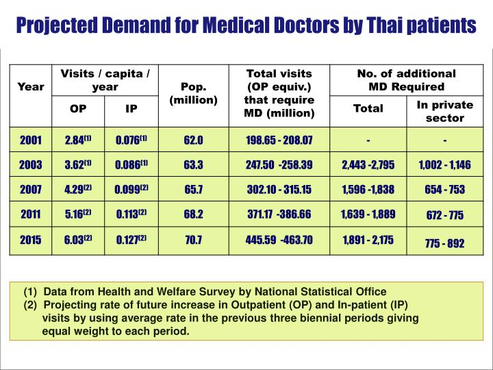 Projected Demand for Medical Doctors by Thai patients