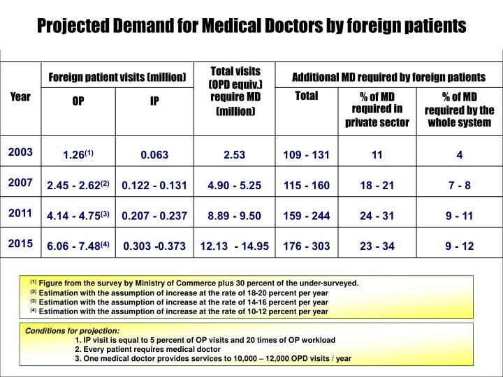 Projected Demand for Medical Doctors by foreign patients
