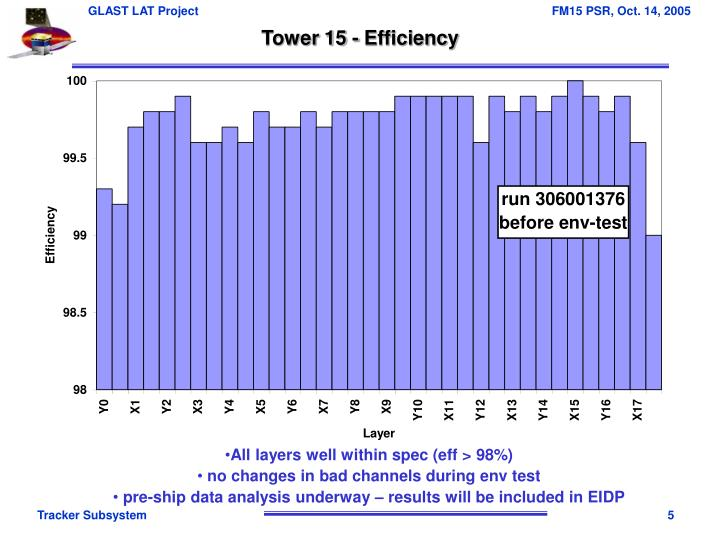 Tower 15 - Efficiency