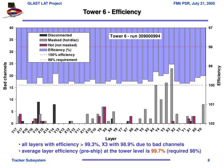 Tower 6 - Efficiency