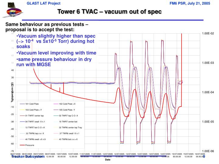 Tower 6 TVAC – vacuum out of spec