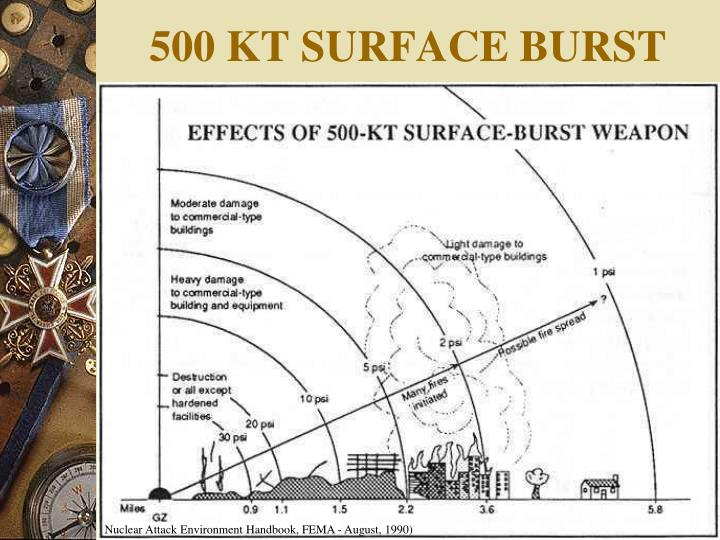 500 KT SURFACE BURST