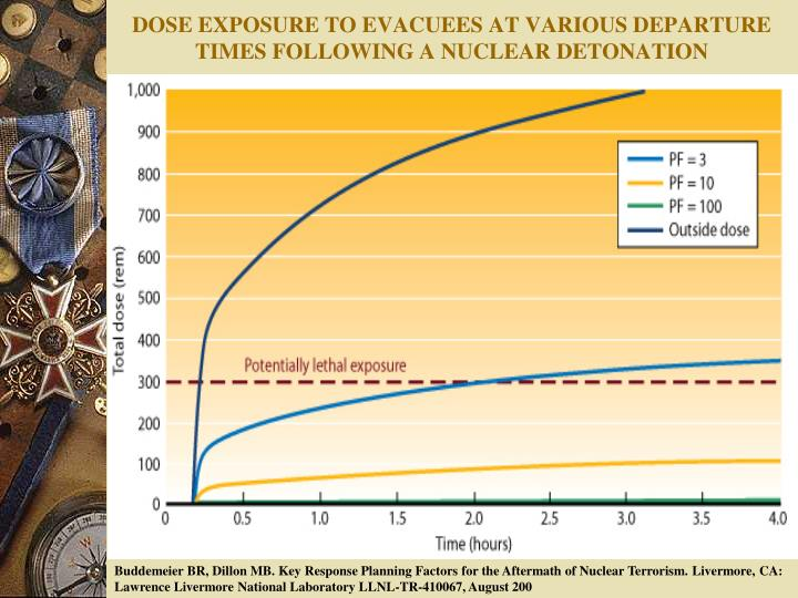 DOSE EXPOSURE TO EVACUEES AT VARIOUS DEPARTURE TIMES FOLLOWING A NUCLEAR DETONATION