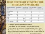 dose levels of concern for emergency workers
