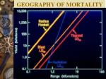geography of mortality