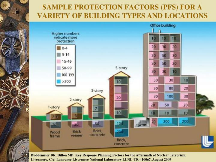 SAMPLE PROTECTION FACTORS (PFS) FOR A VARIETY OF BUILDING TYPES AND LOCATIONS