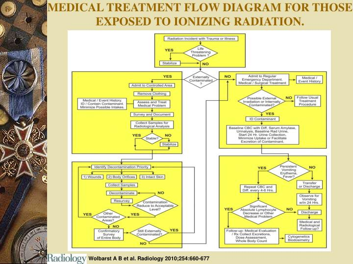 MEDICAL TREATMENT FLOW DIAGRAM FOR THOSE EXPOSED TO IONIZING RADIATION.