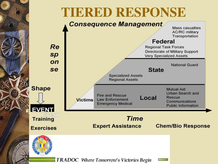 TIERED RESPONSE