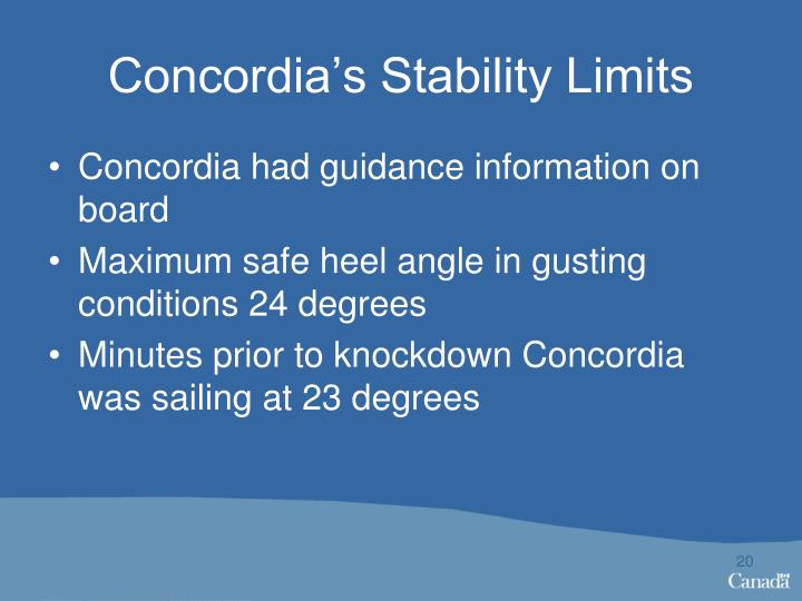 Concordia's Stability Limits