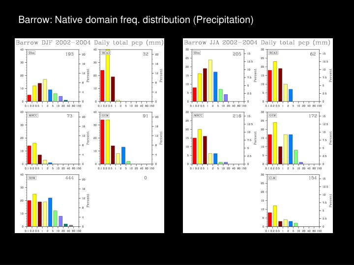 Barrow: Native domain freq. distribution (Precipitation)
