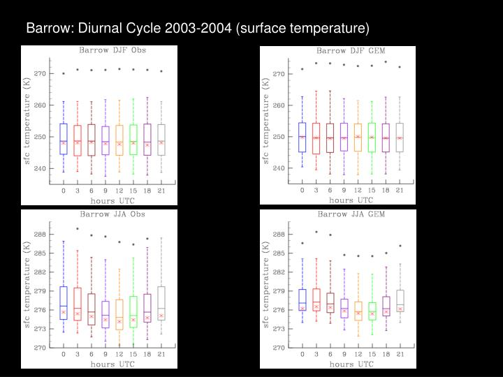 Barrow: Diurnal Cycle 2003-2004 (surface temperature)