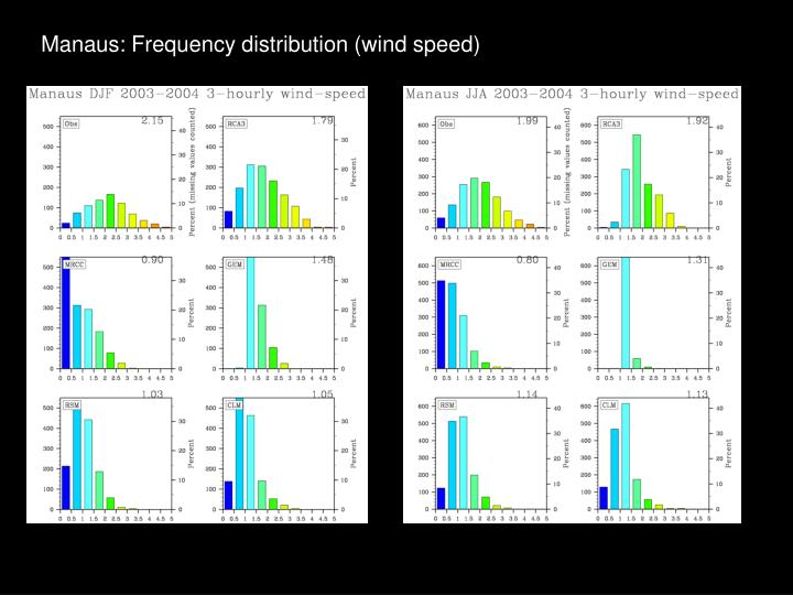 Manaus: Frequency distribution (wind speed)