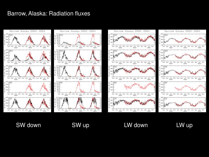Barrow, Alaska: Radiation fluxes
