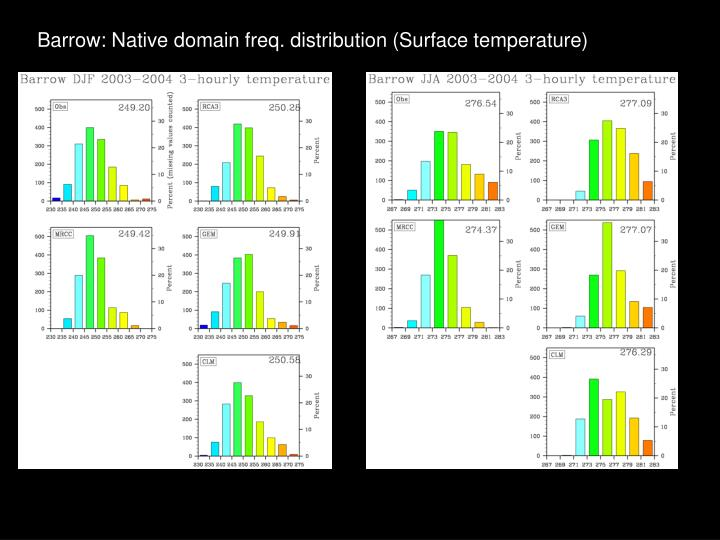Barrow: Native domain freq. distribution (Surface temperature)