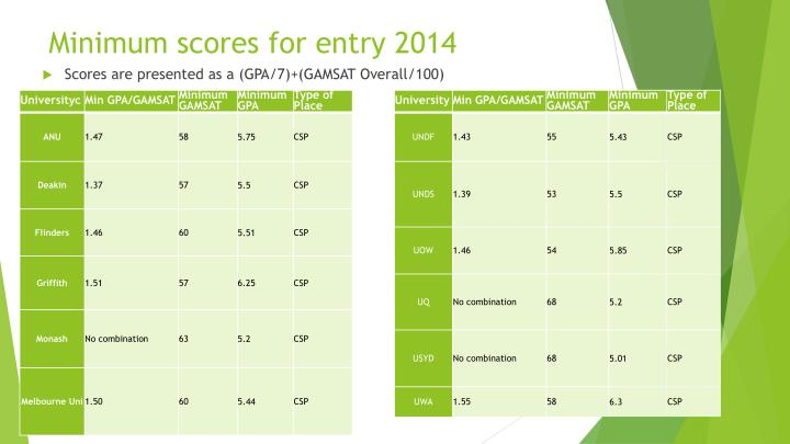 Minimum scores for entry 2014