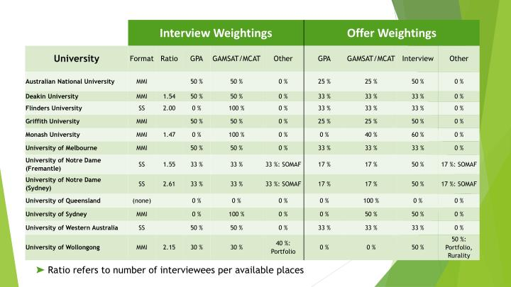 Ratio refers to number of interviewees per available places