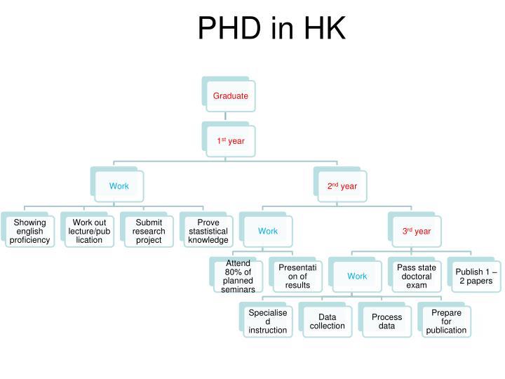 PHD in HK