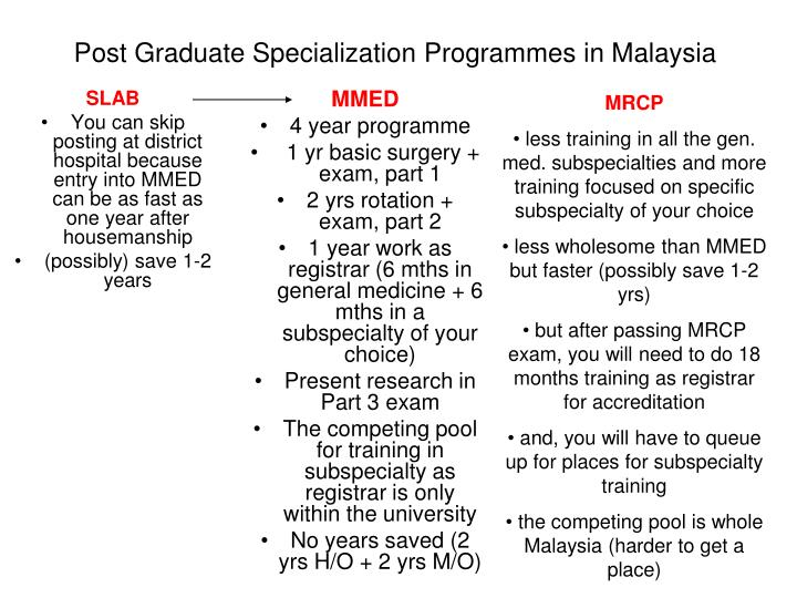 Post graduate specialization programmes in malaysia