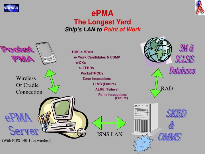 Epma the longest yard ship s lan to point of work