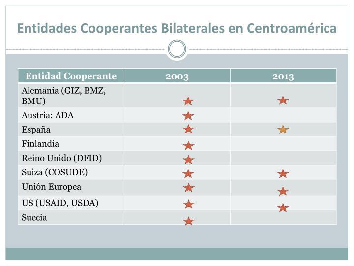 Entidades Cooperantes Bilaterales en Centroamérica