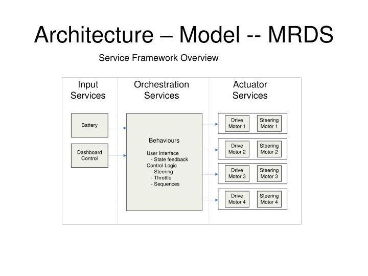 Architecture – Model -- MRDS