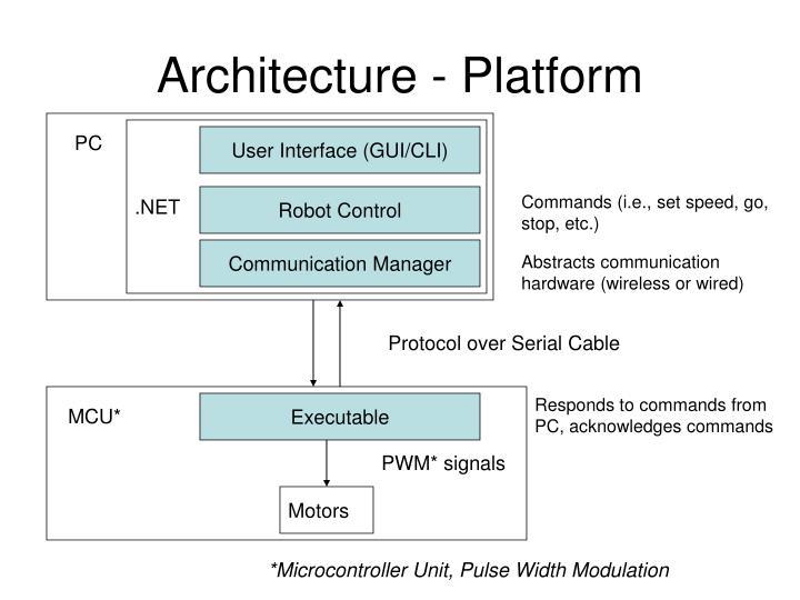 Architecture - Platform