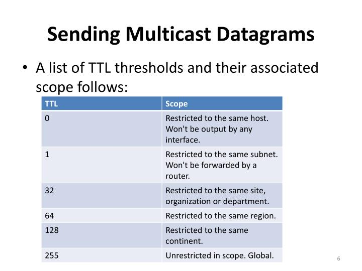 Sending Multicast Datagrams