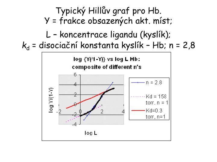 Typický Hillův graf pro Hb.