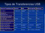 tipos de transferencias usb3