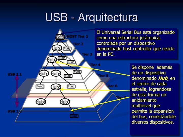 USB - Arquitectura