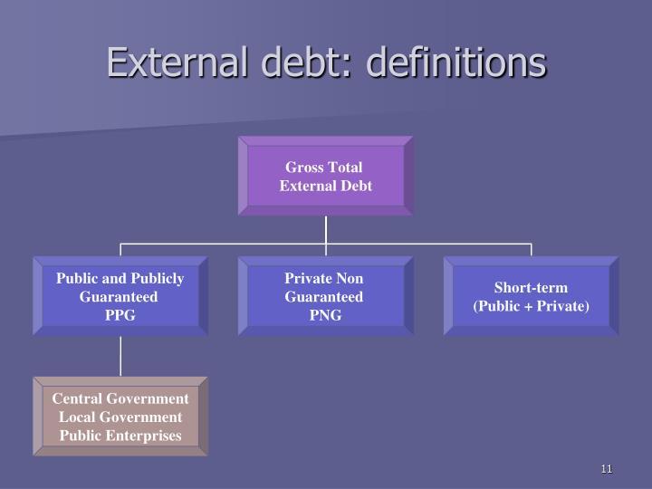 External debt: definitions