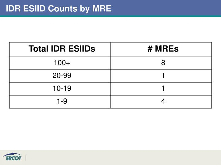 Idr esiid counts by mre