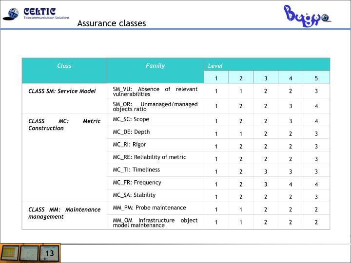 CLASS SM: Service Model