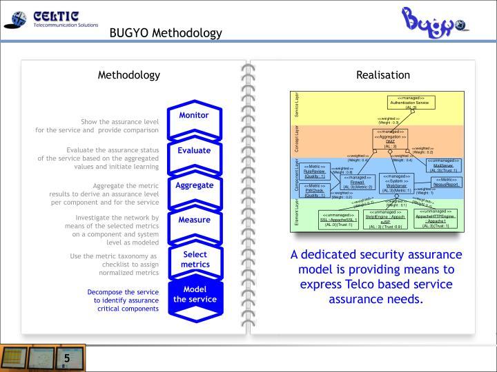 BUGYO Methodology
