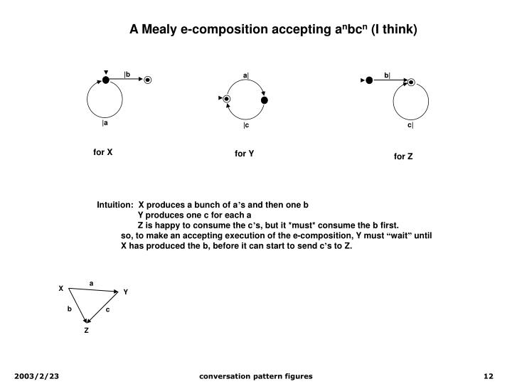 A Mealy e-composition accepting a