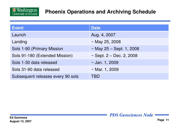 Phoenix Operations and Archiving Schedule
